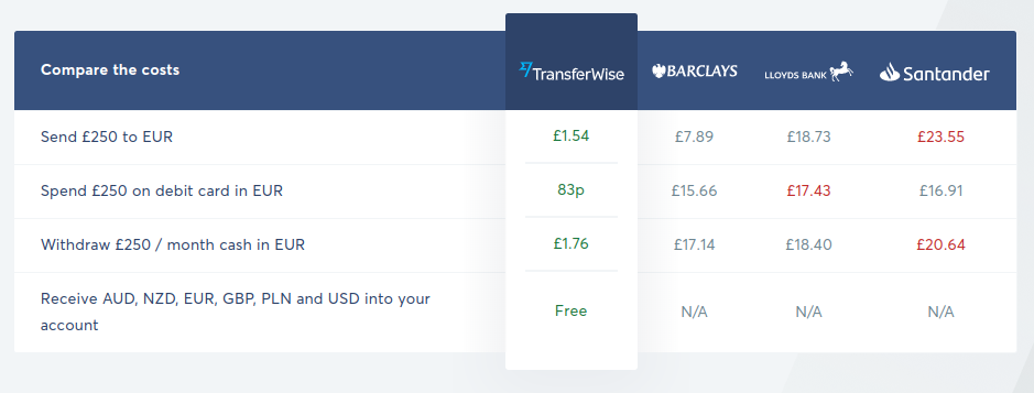 Transferwise Fee Table